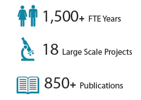 Projects FTE Years 850 Publications